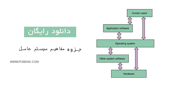 جزوه مفاهیم سیستم عامل